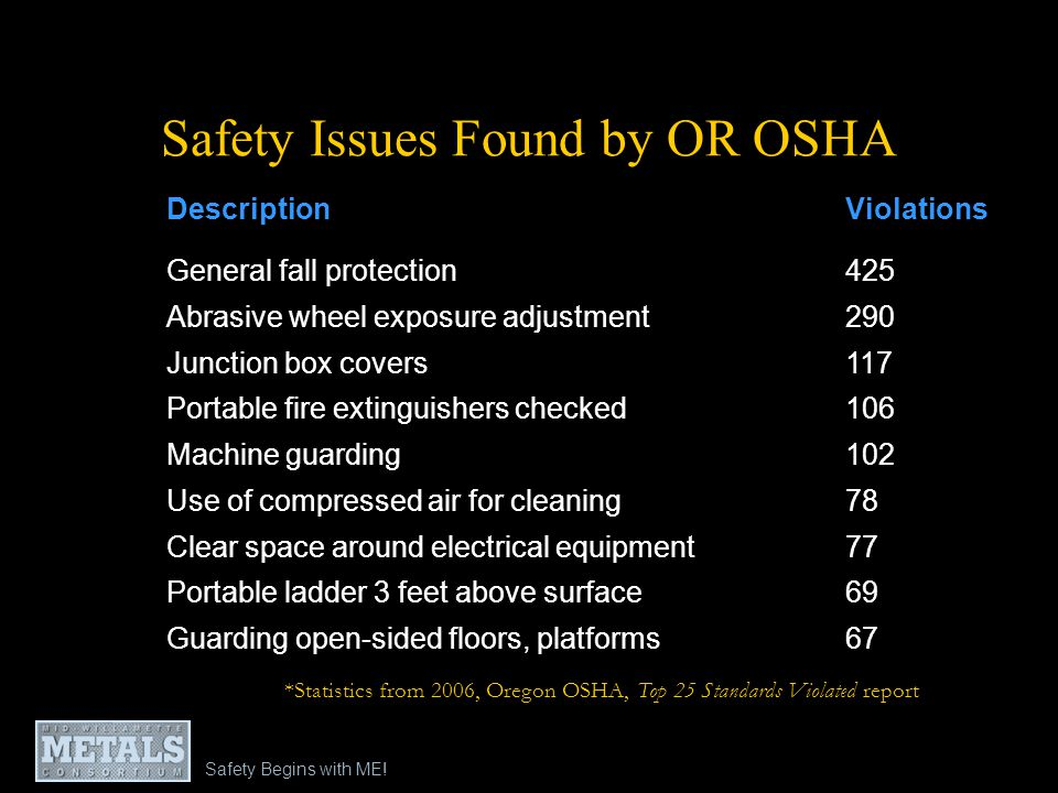 Safety Issues Found by OR OSHA