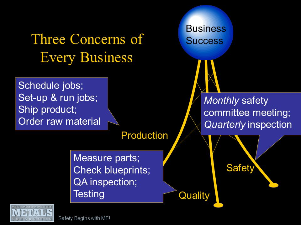 Three Concerns of Every Business