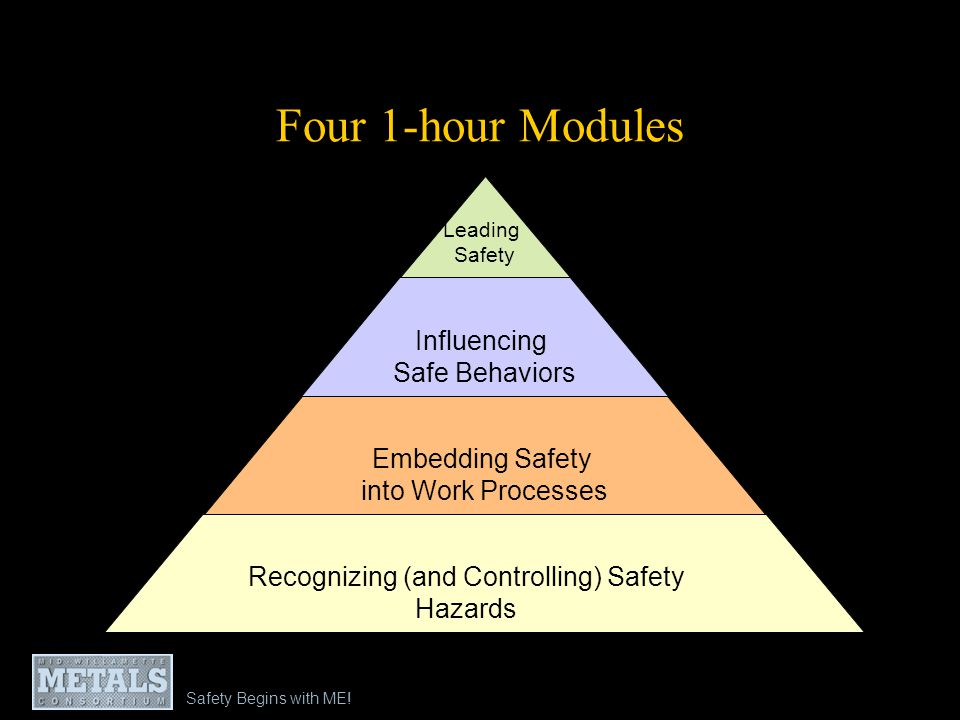 Four 1-hour Modules Influencing Safe Behaviors