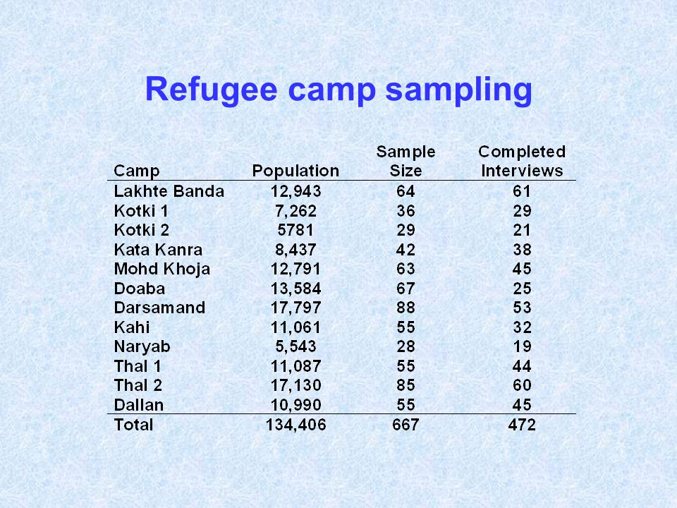Refugee camp sampling
