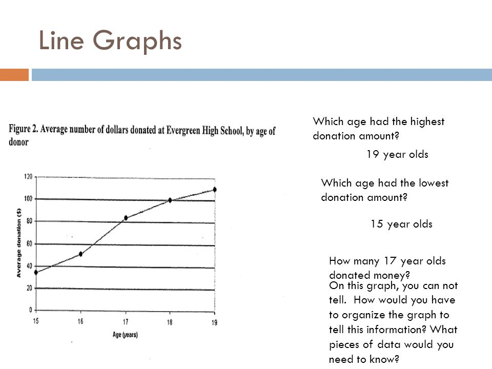 Line Graphs Which age had the highest donation amount 19 year olds