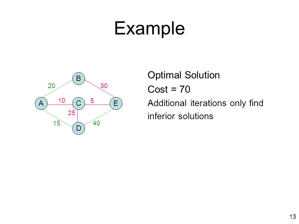 Example Optimal Solution Cost = 70 Additional iterations only find