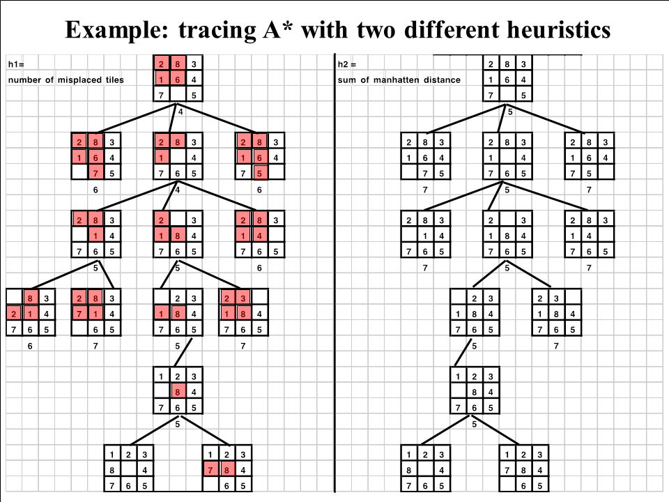 Example: tracing A* with two different heuristics