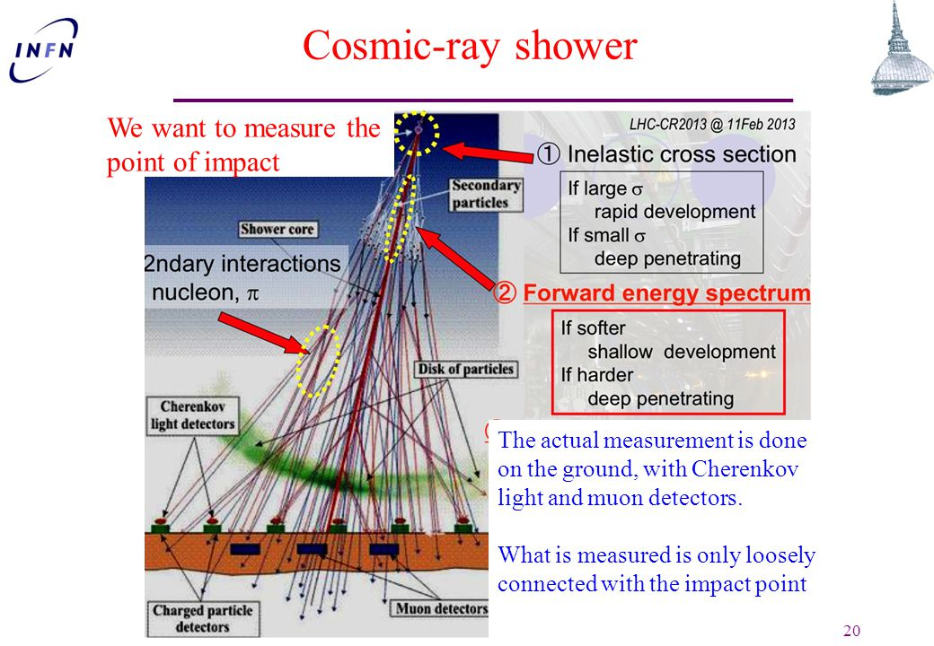 Cosmic-ray shower We want to measure the point of impact