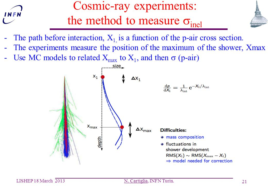 Cosmic-ray experiments: the method to measure sinel