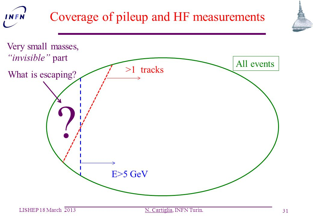 Coverage of pileup and HF measurements