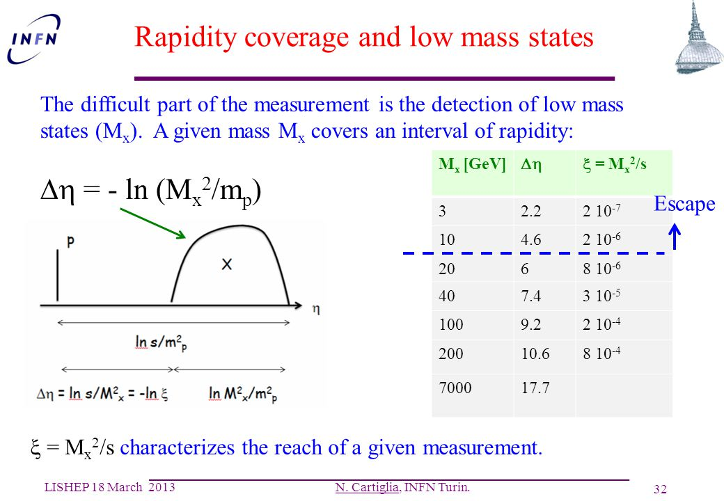Rapidity coverage and low mass states