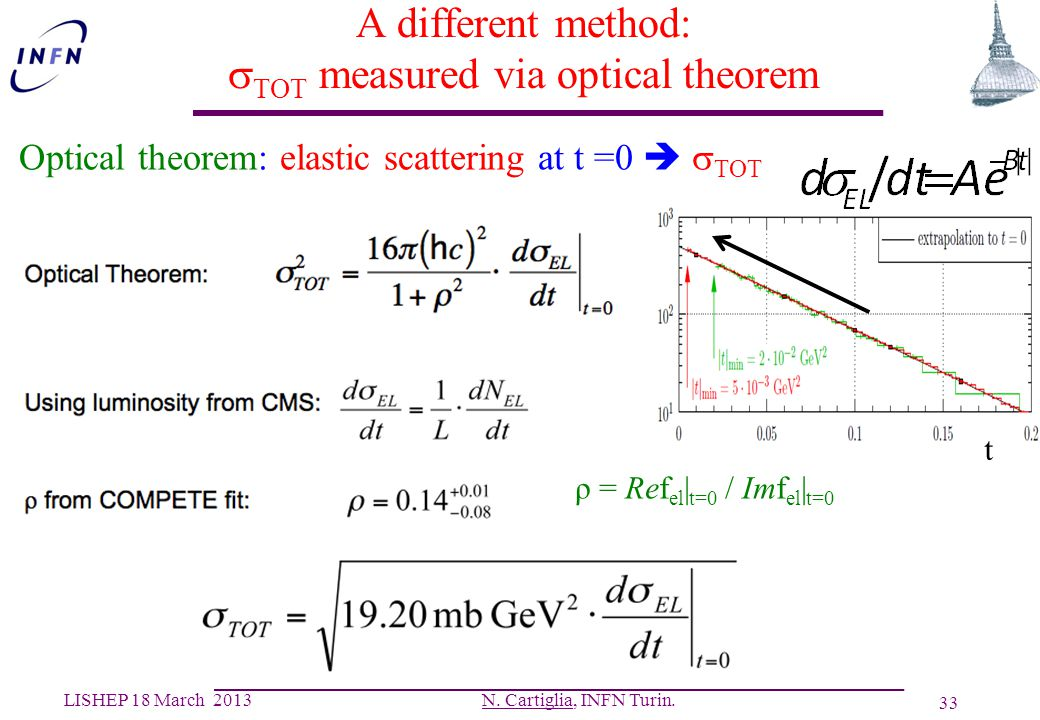 A different method: sTOT measured via optical theorem