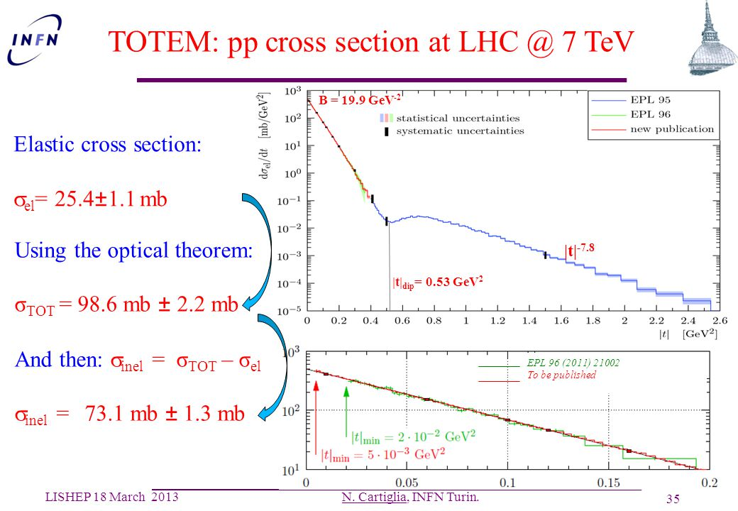 TOTEM: pp cross section at LHC @ 7 TeV