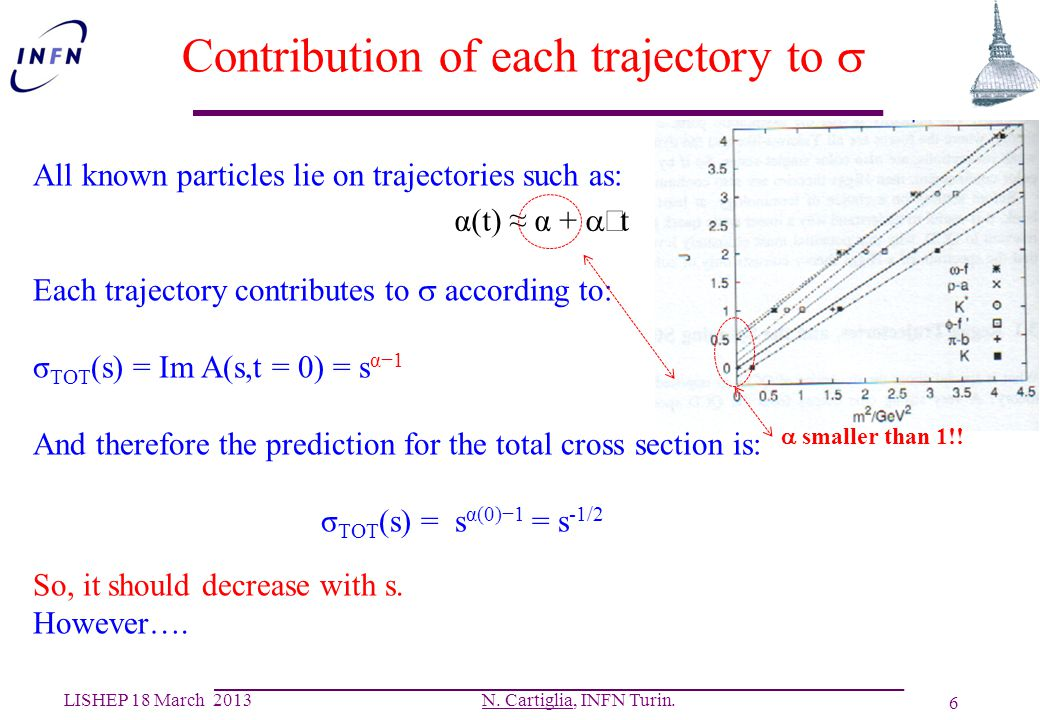 Contribution of each trajectory to s