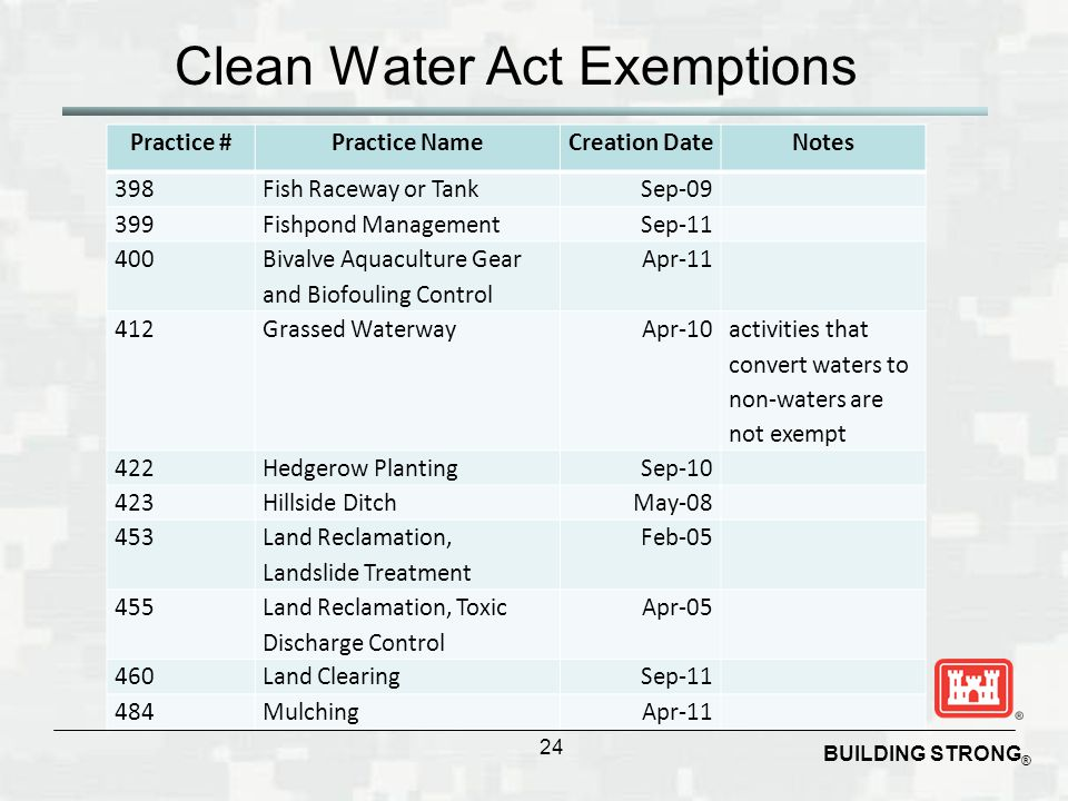 a report on the clean water act The clean water act has roots going back to 1948, when congress passed the federal water pollution control act the 1948 law proved insufficient for controlling the growth of water pollution in america, and in 1972, congress passed a series of sweeping amendments which became known as the clean water act.