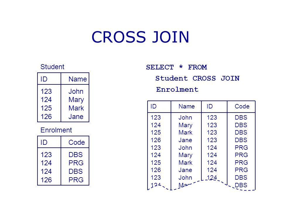 CROSS JOIN SELECT * FROM Student CROSS JOIN Enrolment Student ID Name