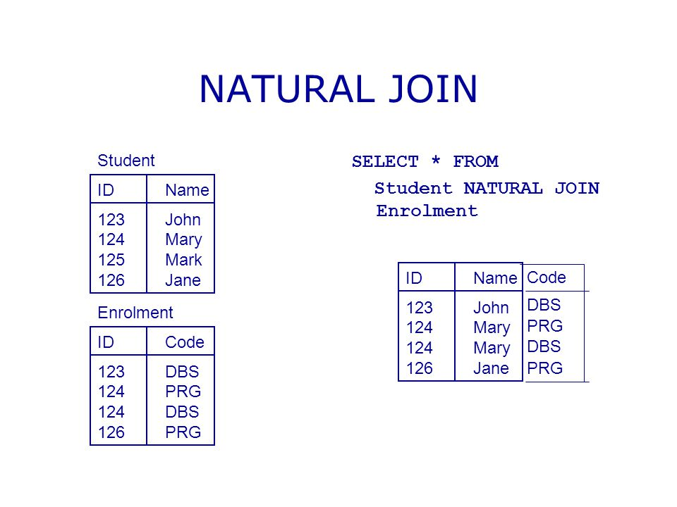 NATURAL JOIN SELECT * FROM Student NATURAL JOIN Enrolment Student