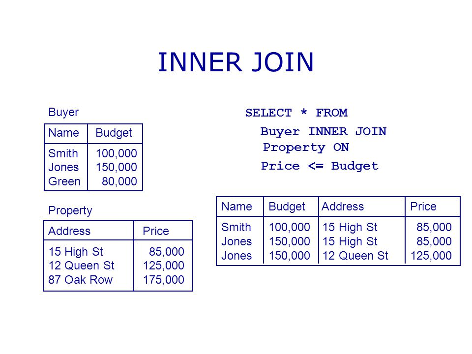 INNER JOIN SELECT * FROM Buyer INNER JOIN Property ON
