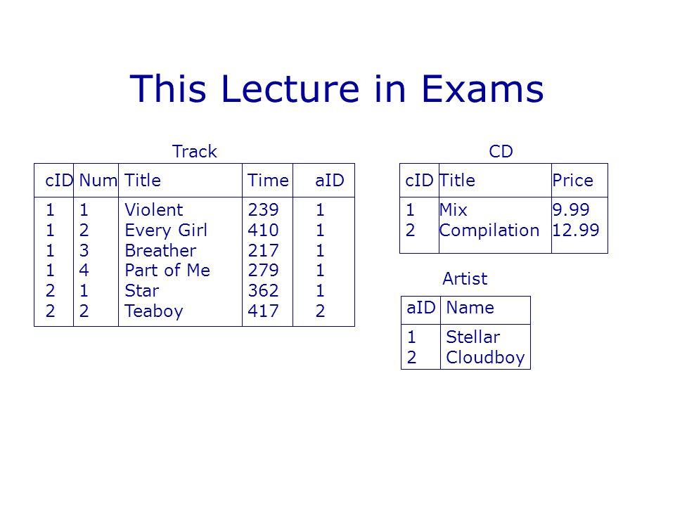 This Lecture in Exams Track cID Num Title Time aID 1 Violent 239 1