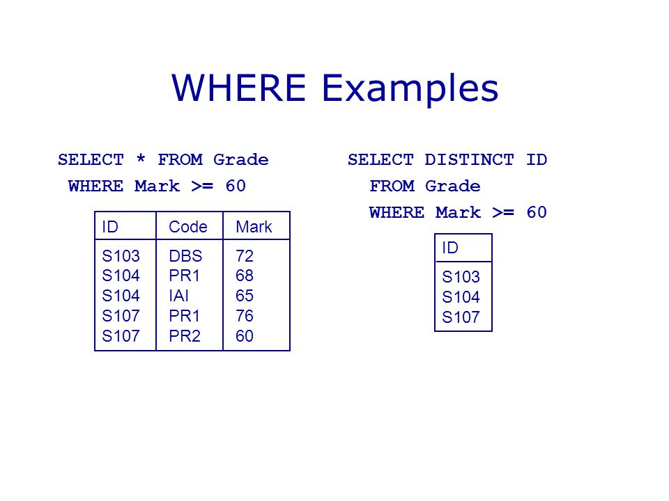 WHERE Examples SELECT * FROM Grade WHERE Mark >= 60