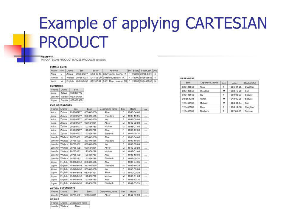 Example of applying CARTESIAN PRODUCT