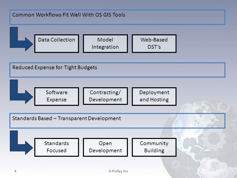 Common Workflows Fit Well With OS GIS Tools