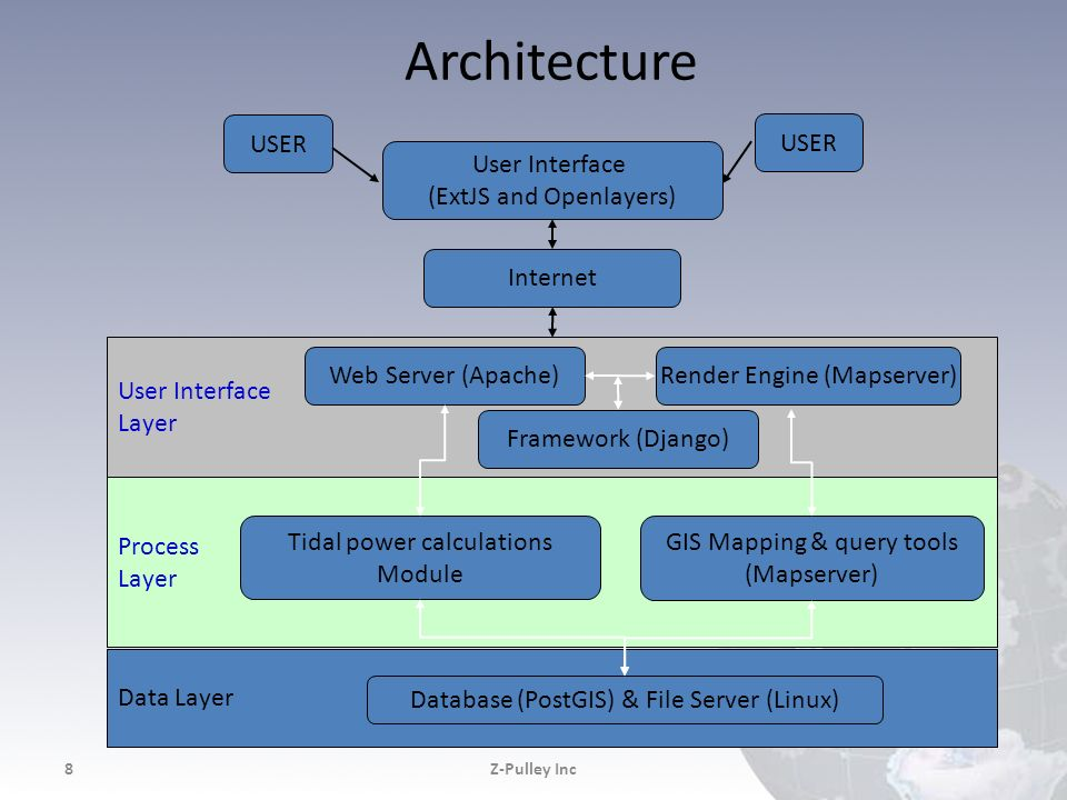 Architecture Data Layer Process Layer User Interface USER