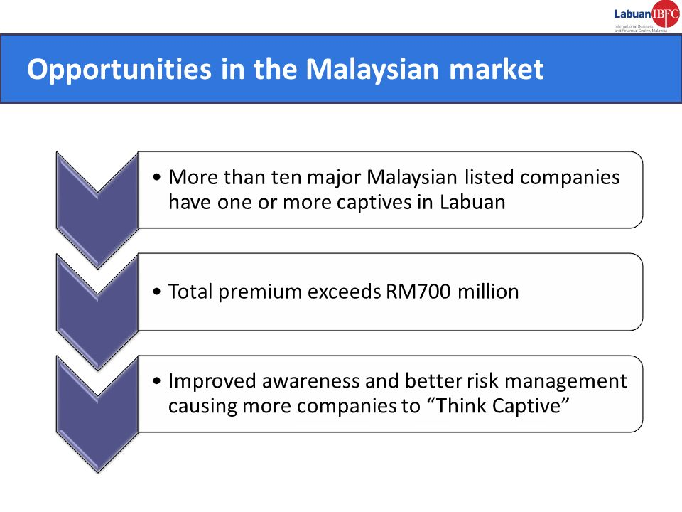 Opportunities in Malaysian market
