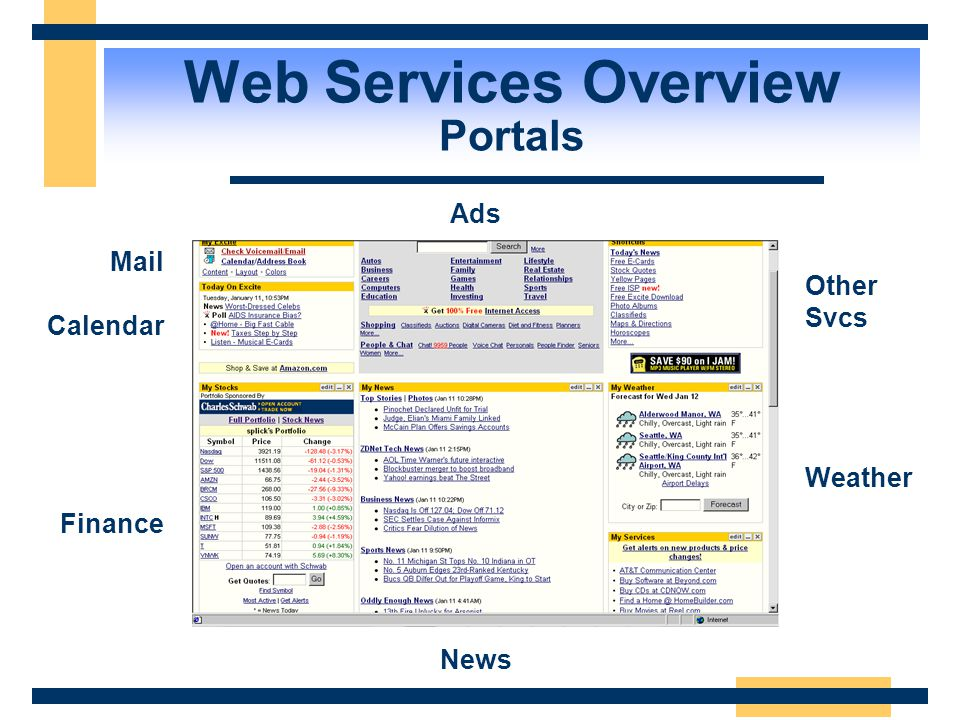 Web Services Overview Portals