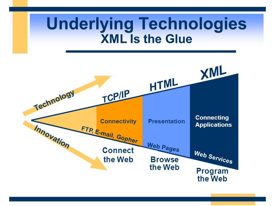Underlying Technologies XML Is the Glue