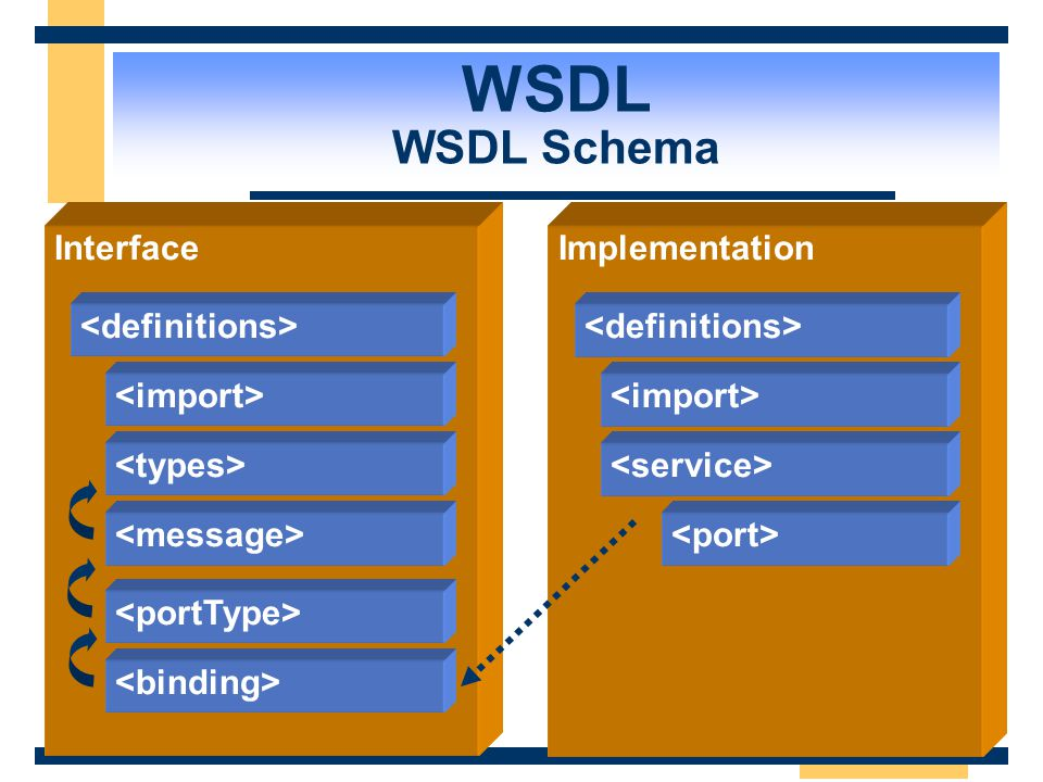 WSDL WSDL Schema Interface Implementation <definitions>