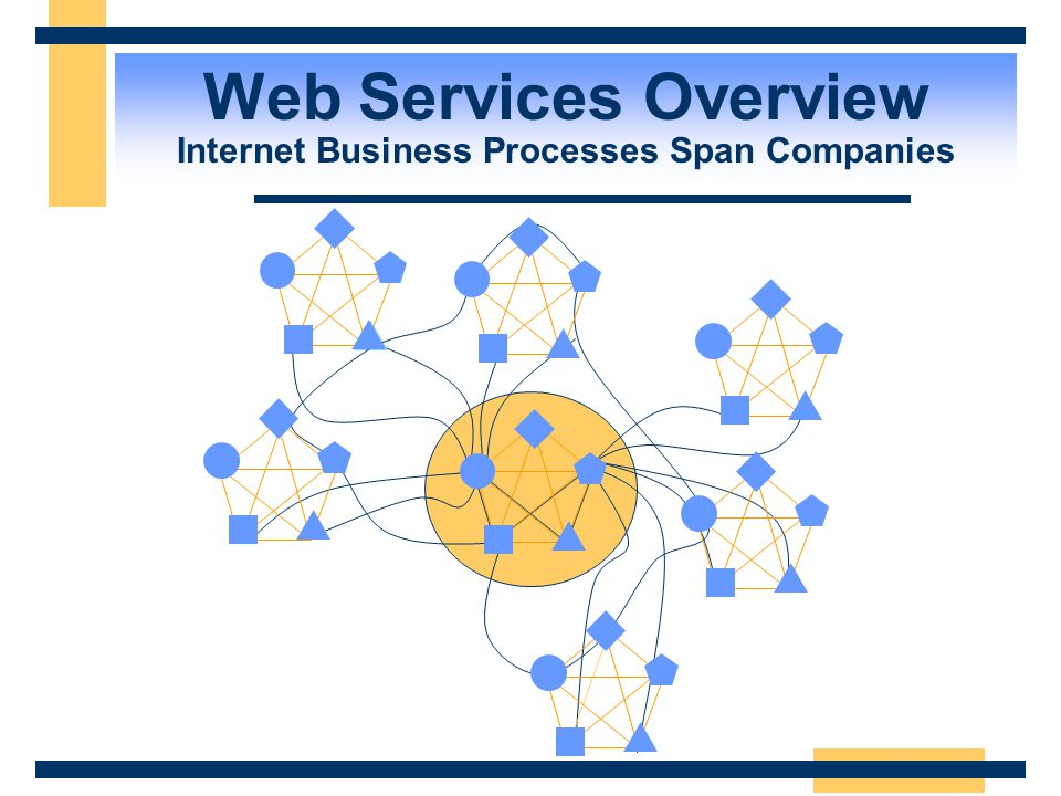 Web Services Overview Internet Business Processes Span Companies