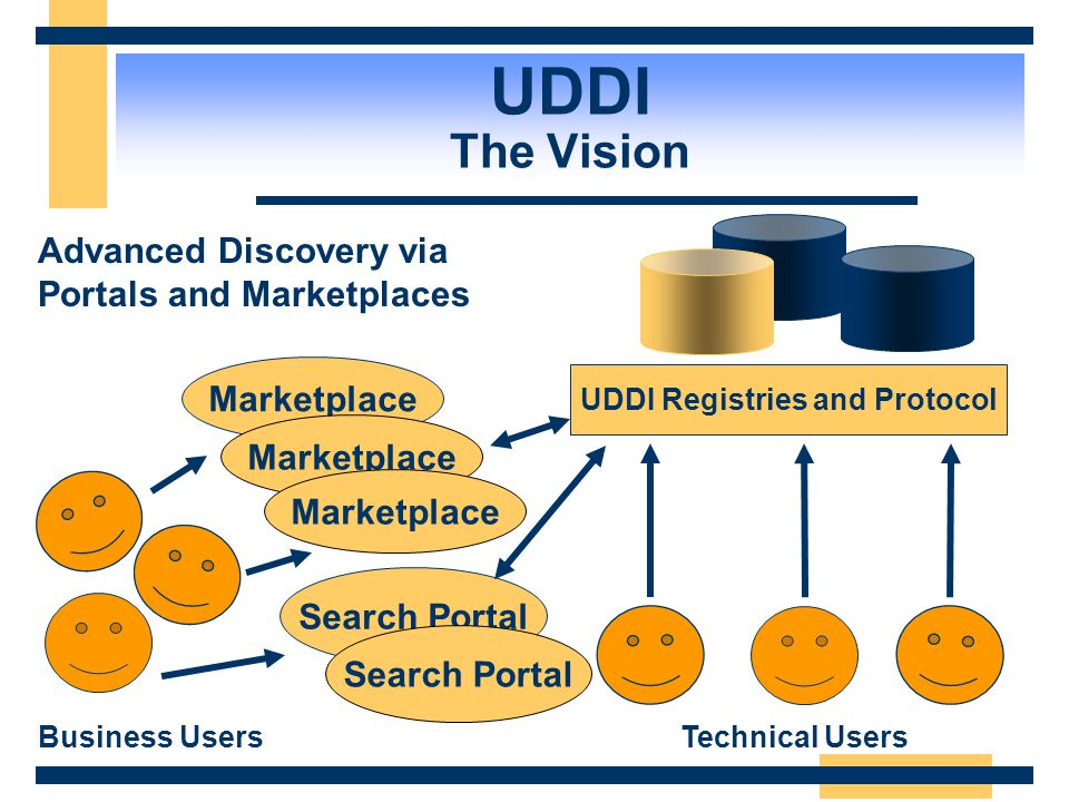 UDDI Registries and Protocol