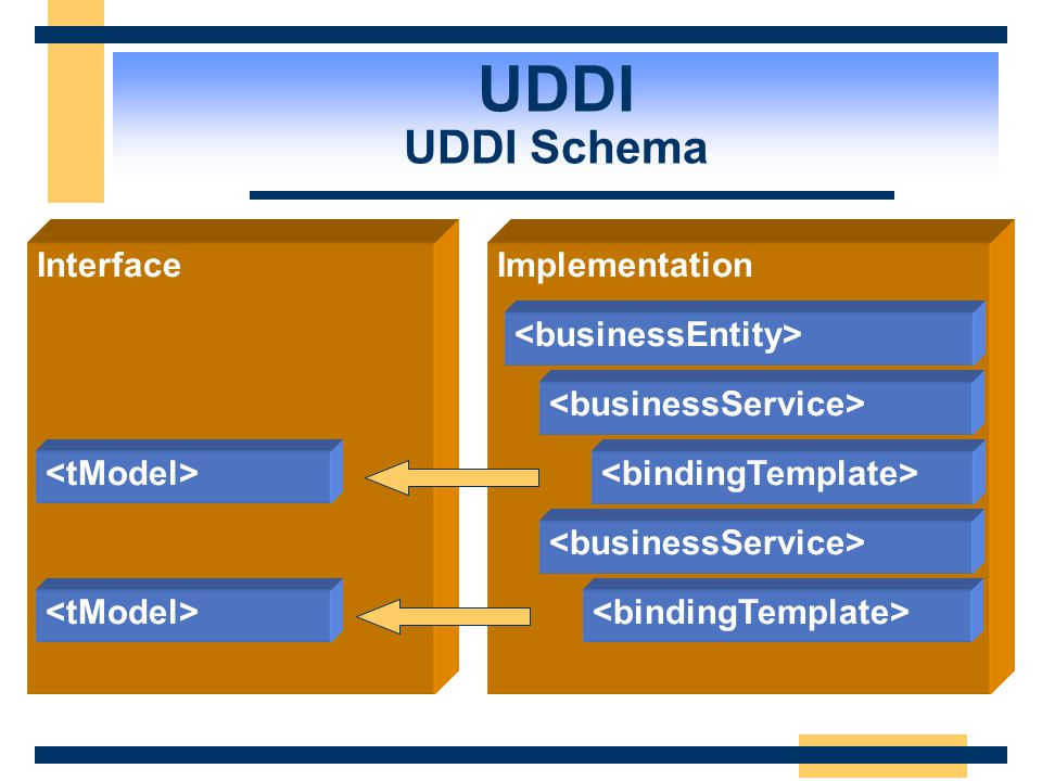 UDDI UDDI Schema Interface Implementation <businessEntity>