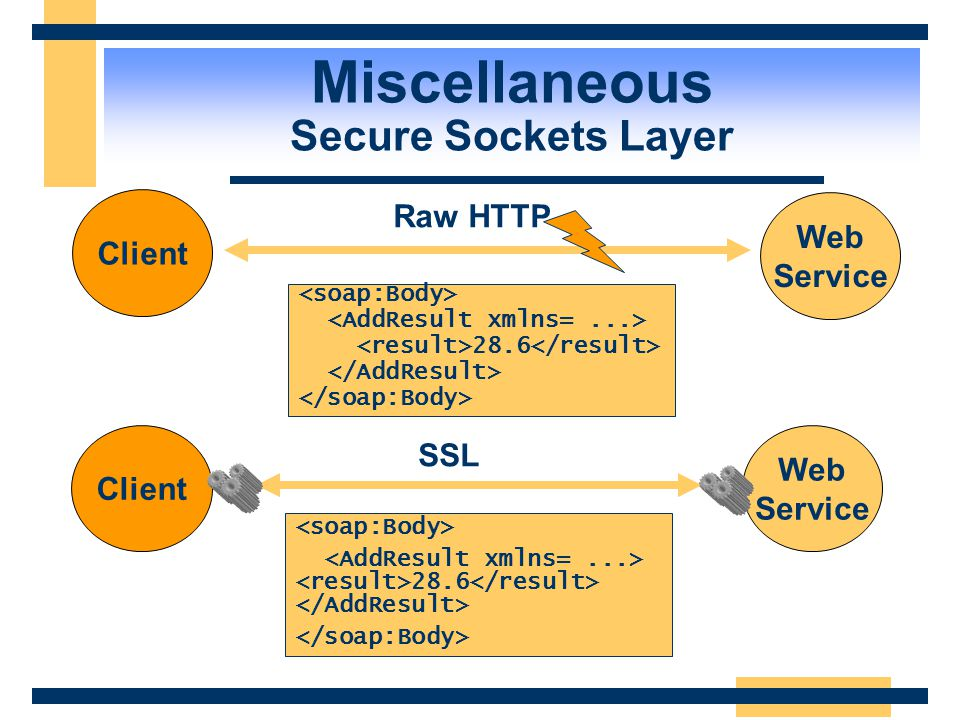 Miscellaneous Secure Sockets Layer
