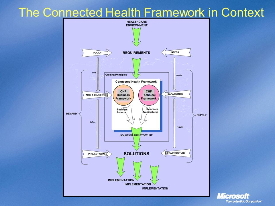 The Connected Health Framework in Context
