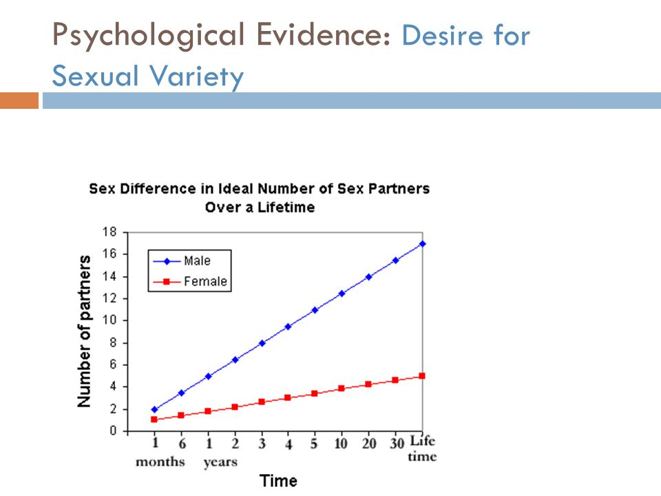 Psychological Evidence: Desire for Sexual Variety