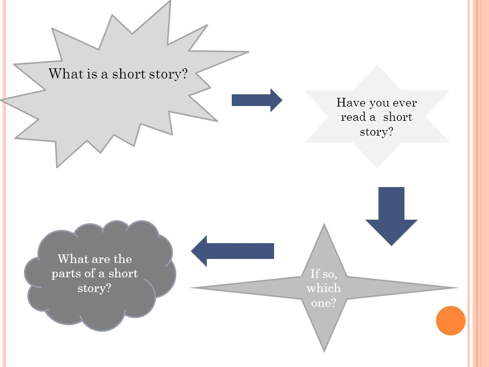 What is a short story Have you ever read a short story
