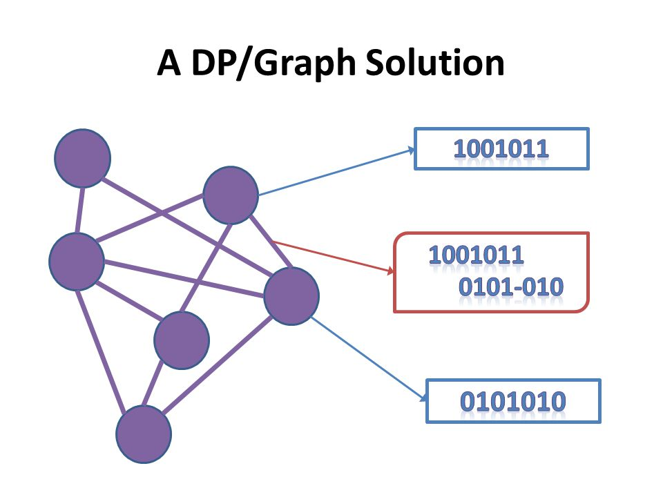 A DP/Graph Solution 1001011 1001011 0101-010 0101010