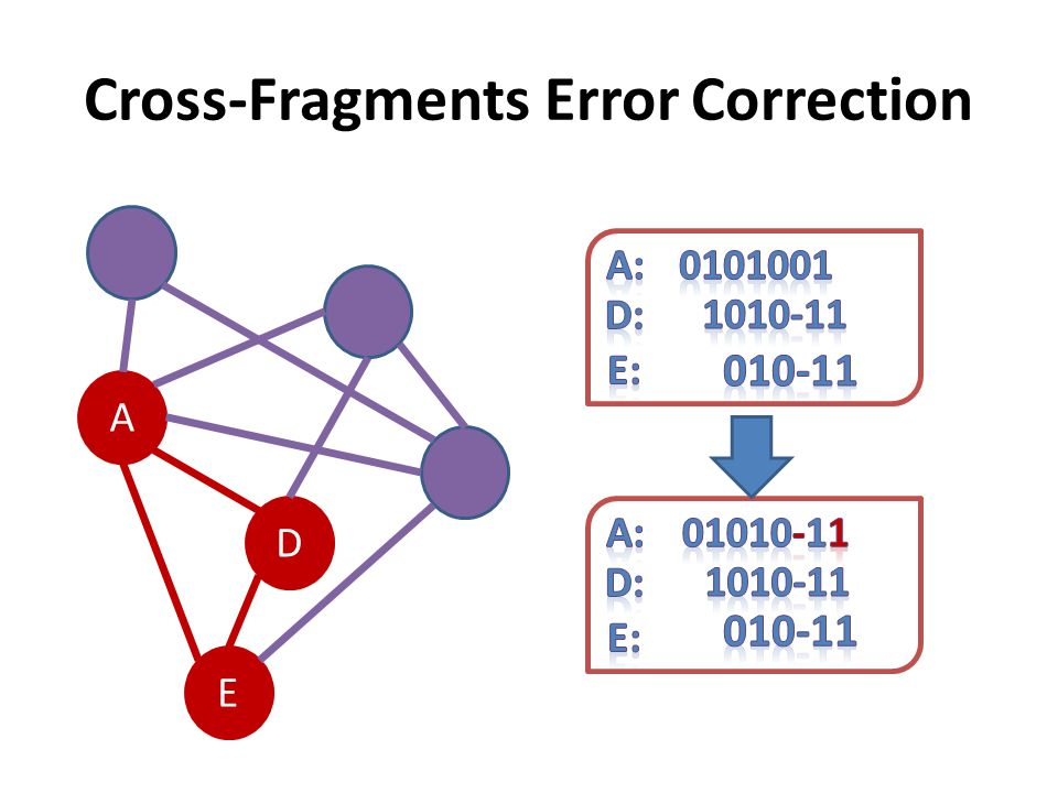 Cross-Fragments Error Correction