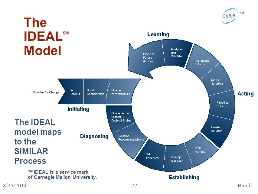The IDEALSM Model The IDEAL model maps to the SIMILAR Process 4/5/2017