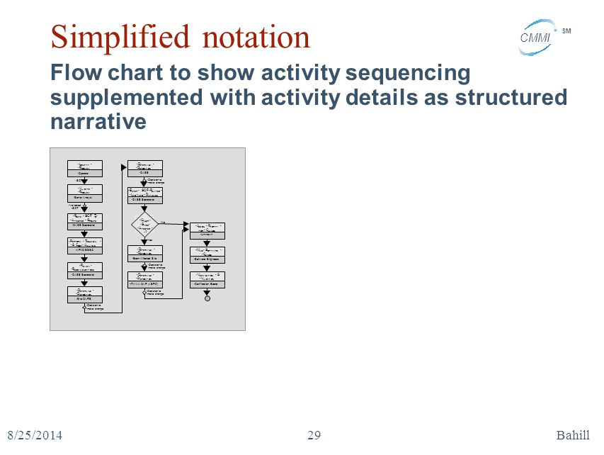 Simplified notation Flow chart to show activity sequencing supplemented with activity details as structured narrative.