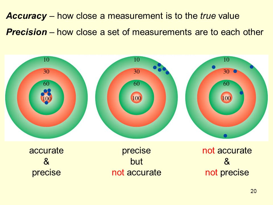 Accuracy – how close a measurement is to the true value