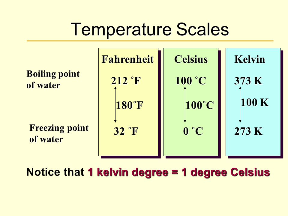 Temperature Scales Fahrenheit Celsius Kelvin 32 ˚F 212 ˚F 180˚F 100 ˚C