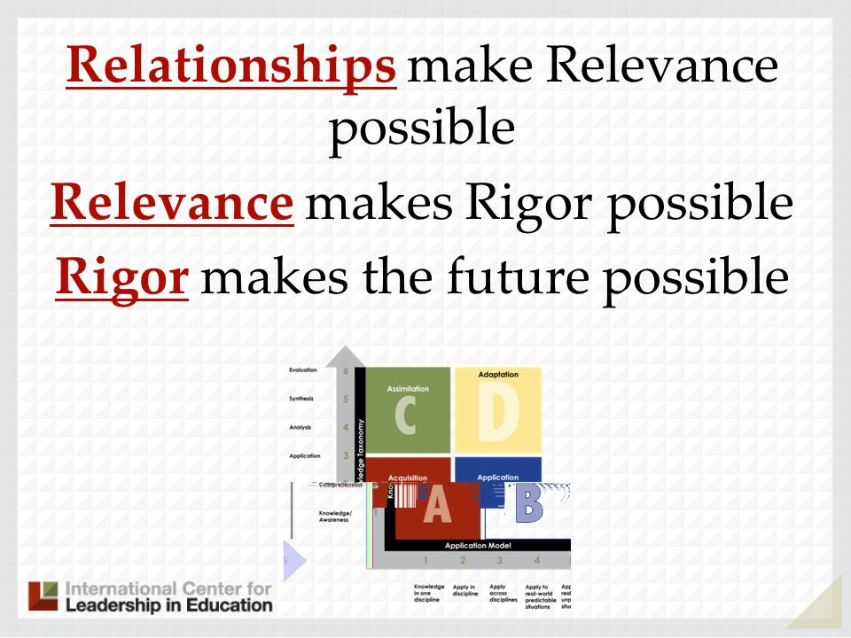 Relationships make Relevance possible Relevance makes Rigor possible Rigor makes the future possible