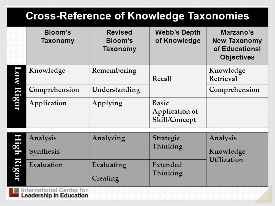 Cross-Reference of Knowledge Taxonomies