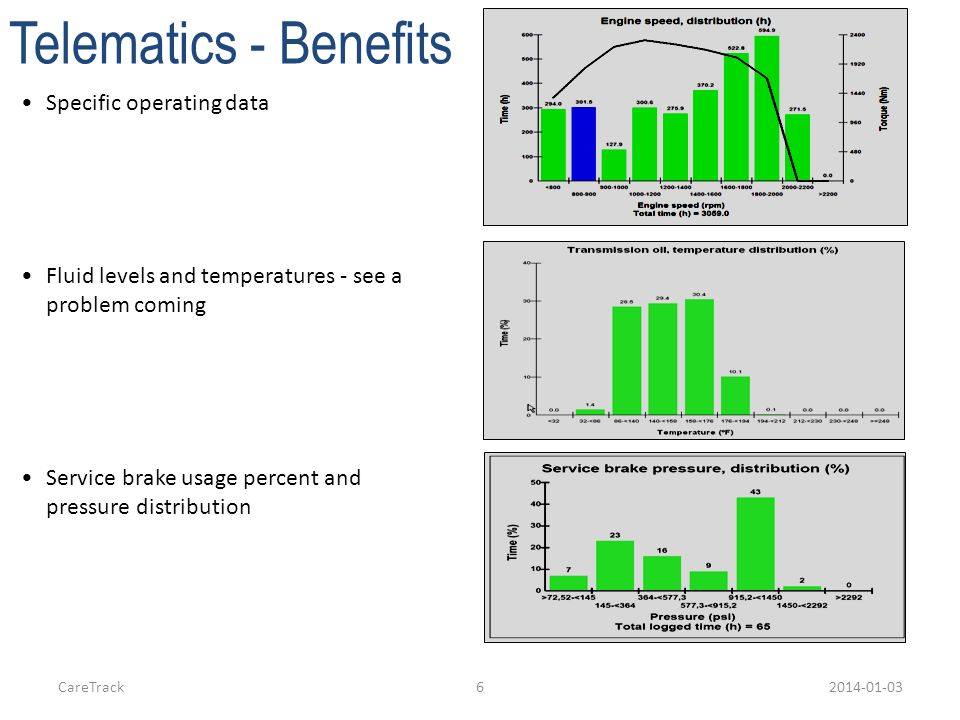 Telematics - Benefits Specific operating data