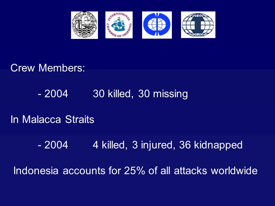 Crew Members: killed, 30 missing. In Malacca Straits killed, 3 injured, 36 kidnapped.