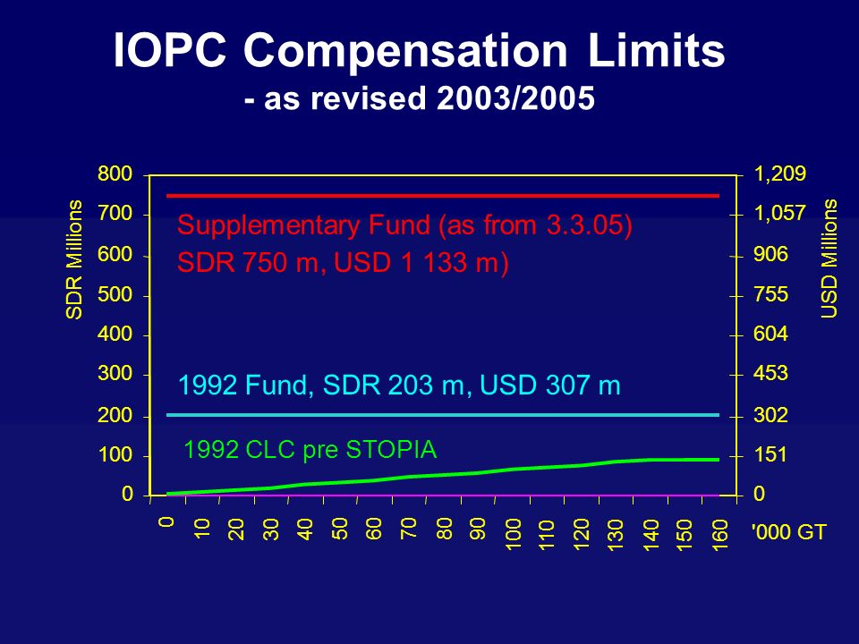 IOPC Compensation Limits - as revised 2003/2005