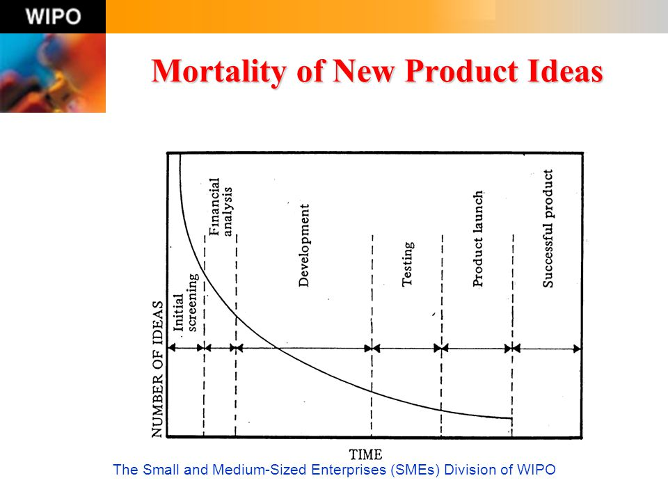 Mortality of New Product Ideas