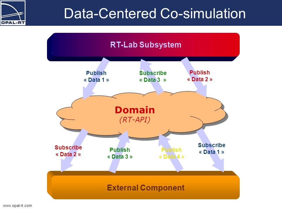 Data-Centered Co-simulation