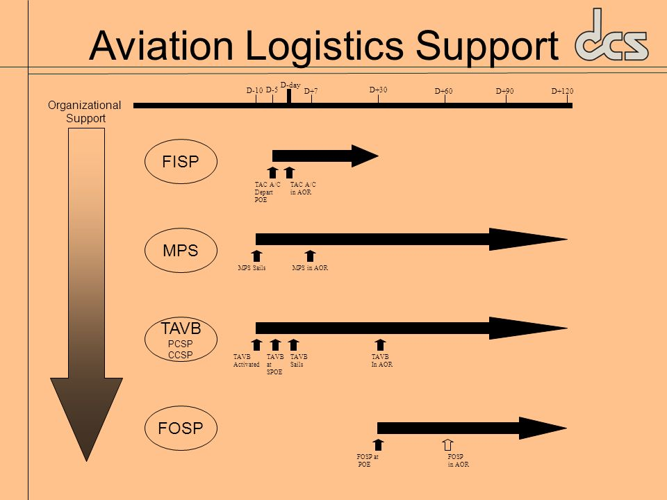 Aviation Logistics Support