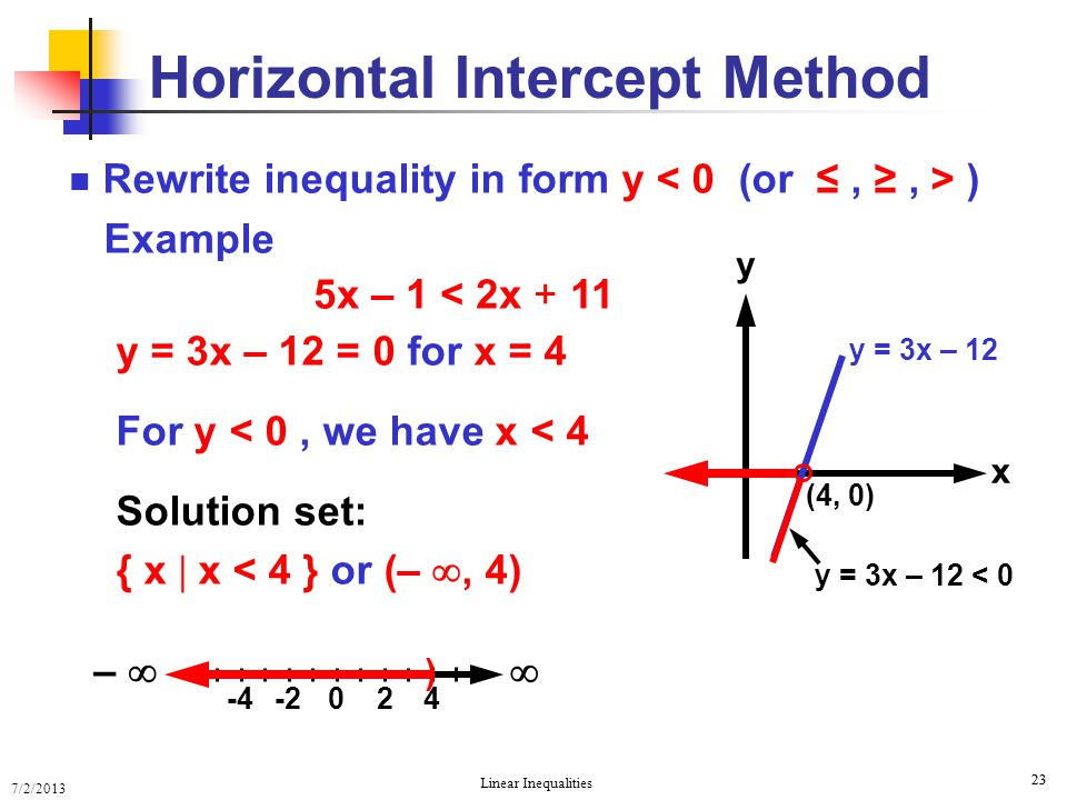 Horizontal Intercept Method