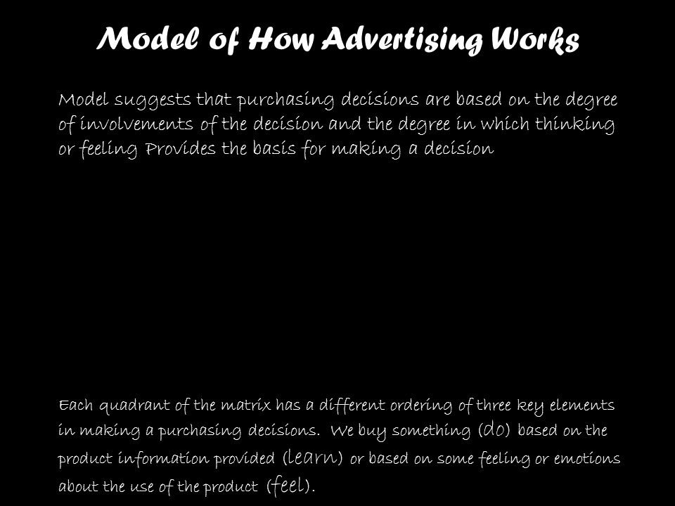 Model of How Advertising Works